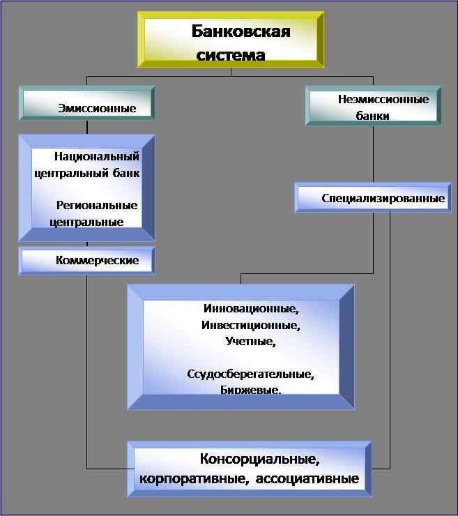 Банковская система рф схема 489